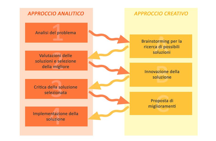 L'approccio creativo della progettazione BIM
